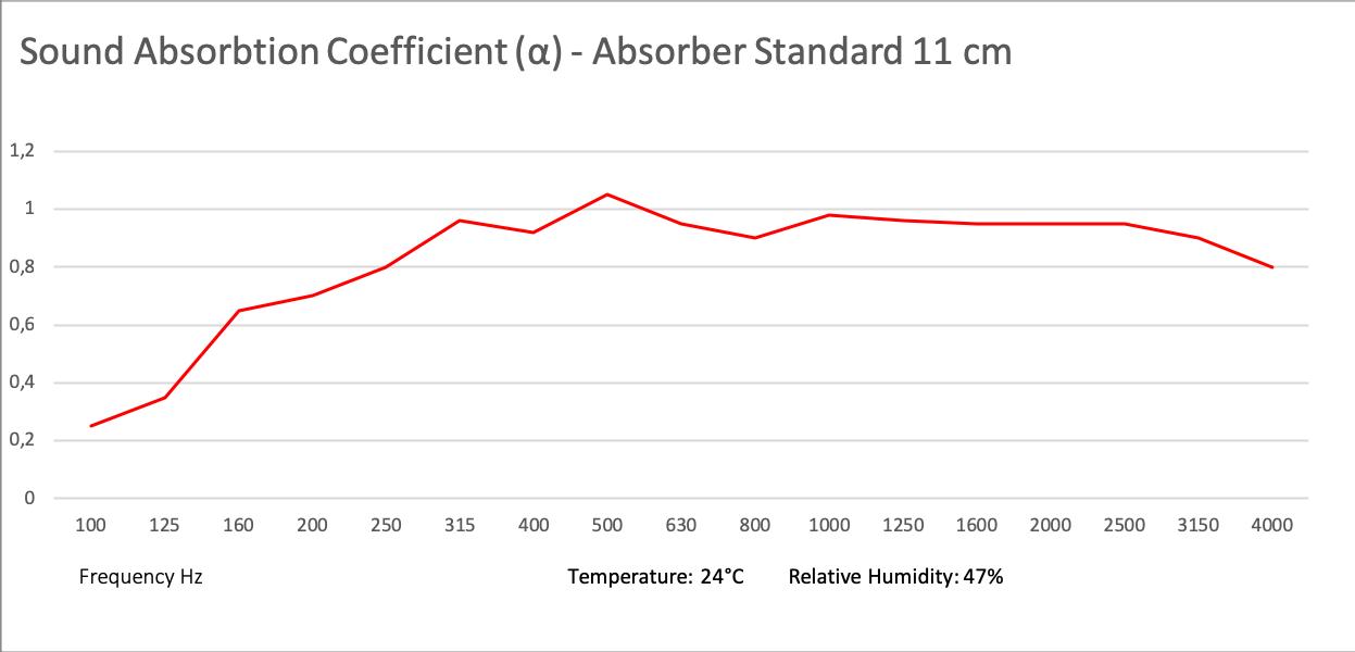 Absorber Standard 100x50x11 cm